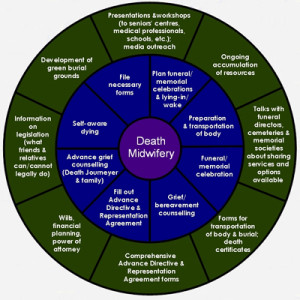 Circular chart illustrating a Web of Facets of Pan-Death in the Role of a Death Midwife