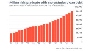 Chart showing rising student loan debt