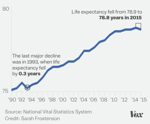 Chart showing U.S. life expectancy