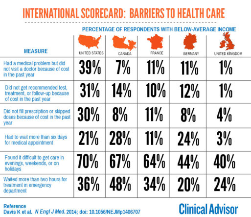 Chart showing barriers to healthcare US