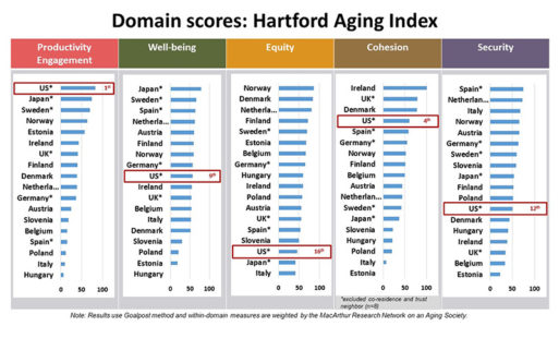Graphic depicting results of the Index of Societal Aging