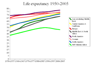 A chart of the average life expectancy around the world, showing a steady increase from 1950 through 2005