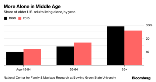 Graph showing percentage of American adults living alone by both age and year