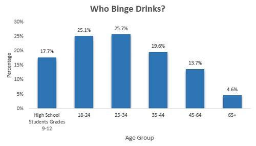 Binge-drinking-prevalence-by-age-2015 - Blog Blogsevenponds Sevenponds